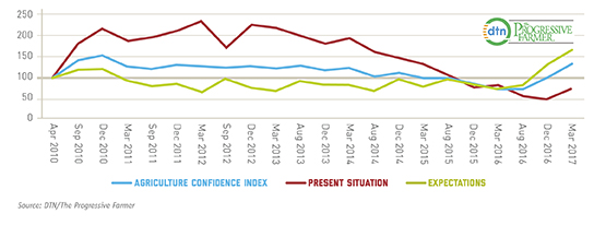Buyer Confidence - graph image scaled