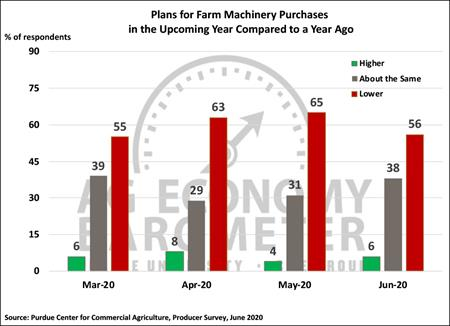 Plans for Machinery Purchases