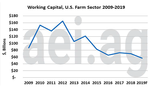 working capital chart
